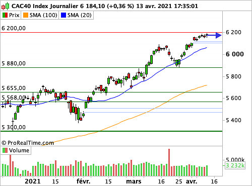 CAC 40 : A un cheveu des 6 200 points (©ProRealTime.com)
