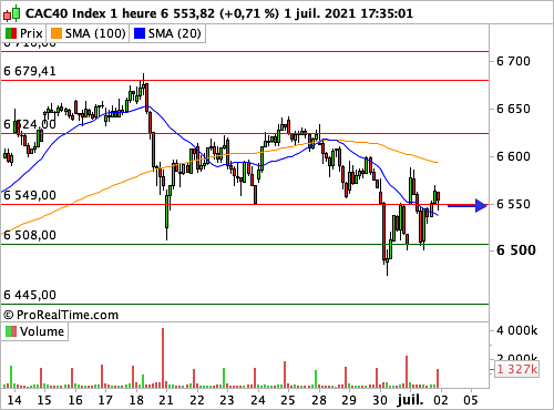 CAC 40: A less one-way market psychology (© ProRealTime.com)