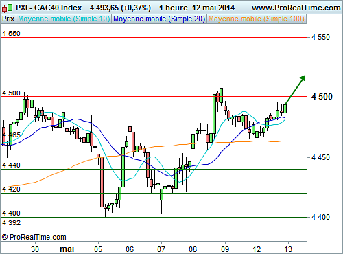 CAC 40 : A l'assaut des 4 500 points (©ProRealTime.com)