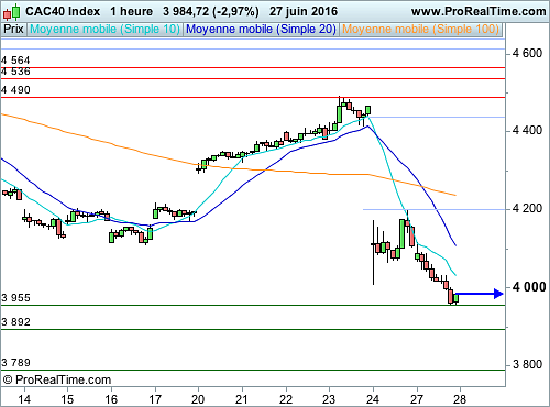 CAC 40 : Attention au contre-pied (©ProRealTime.com)