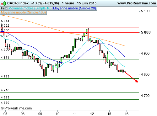 CAC 40 : Au coeur d'un mouvement d'une vague de correction (©ProRealTime.com)