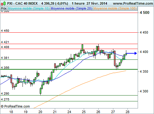 CAC 40 : Consolidation en cours (©ProRealTime.com)