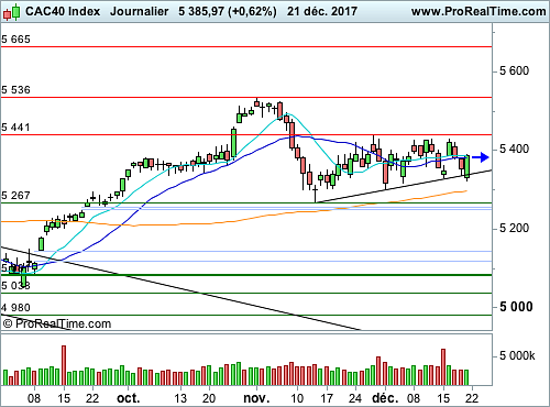 CAC 40 : Des initiatives limitées avant un weekend prolongé (©ProRealTime.com)