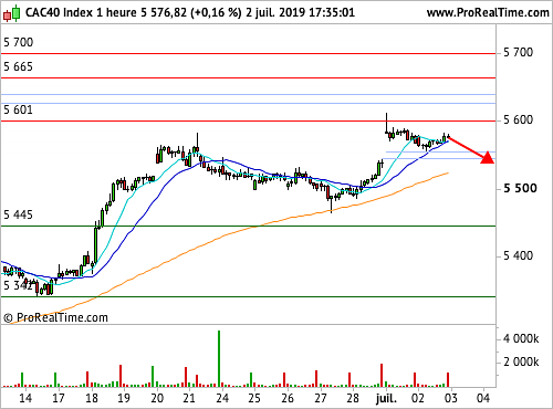 CAC 40 : Essoufflement de l'optimisme (©ProRealTime.com)