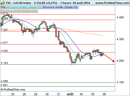 CAC 40 : Fin imminente du rebond technique (©ProRealTime.com)