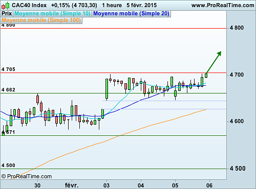 CAC 40 : L'analyse technique reste favorable à l'achat (©ProRealTime.com)