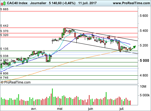 CAC 40 : L'audition de J. Yellen passée au crible (©ProRealTime.com)