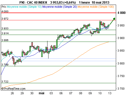 CAC 40 : L'effet d'attraction des 4 000 points (©ProRealTime.com)