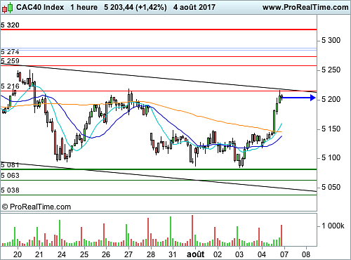 CAC 40 : L'Euro consolide, les actions respirent (©ProRealTime.com)