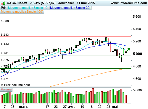 CAC 40 : L'indice avance prudemment (©ProRealTime.com)