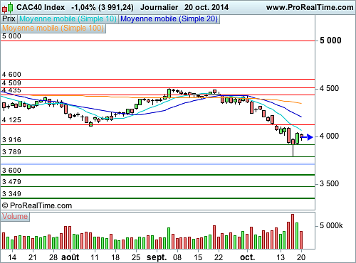CAC 40 : L'indice phare endeuillé (©ProRealTime.com)