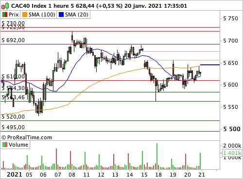 CAC 40: La Bourse de Paris salue l'investiture de Biden, Wall Street l'applaudit chaleureusement (© ProRealTime.com)
