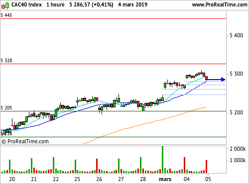 CAC 40 : La Chine focalise l'attention des marchés (©ProRealTime.com)