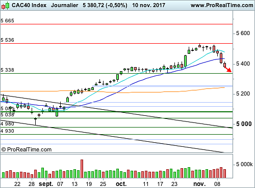 CAC 40 : La correction touche à sa fin (©ProRealTime.com)