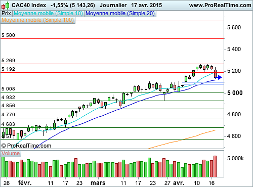 CAC 40 : La moyenne mobile à 20 jours en question (©ProRealTime.com)