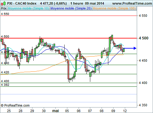 CAC 40 : La pression des 4 500 points (©ProRealTime.com)