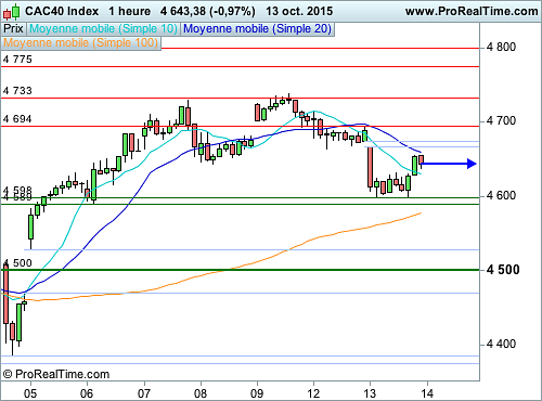 CAC 40 : La situation reste fragile (©ProRealTime.com)
