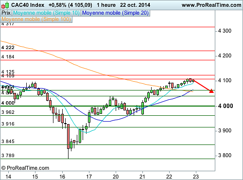 CAC 40 : Le Canada meurtri, prudence à court terme (©ProRealTime.com)