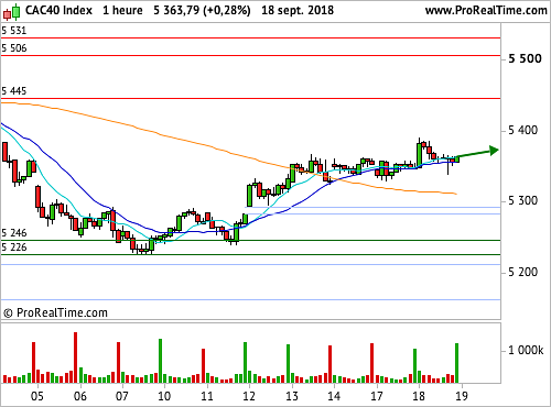CAC 40  : Le marché garde son sang-froid