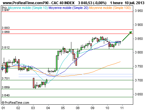 CAC 40 : Le rally se poursuit (©ProRealTime.com)