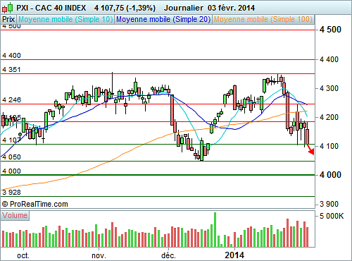 CAC 40 : Le risque de repli s'intensifie (©ProRealTime.com)