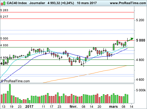 CAC 40 : Le seuil graphique des 5 000 points en question (©ProRealTime.com)