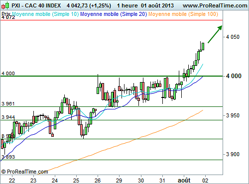 CAC 40 : Les 4 000 points reconquis facilement (©ProRealTime.com)