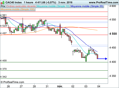 CAC 40 : Les 4 400 points en danger (©ProRealTime.com)