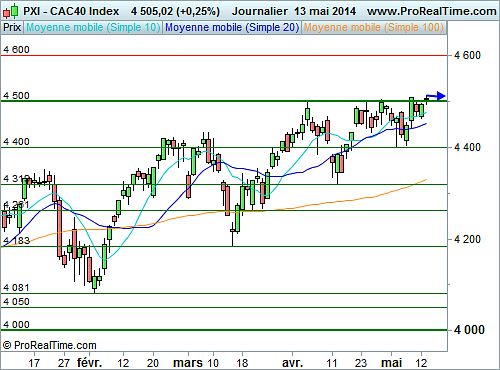 CAC 40 : Les 4 500 points en question (©ProRealTime.com)