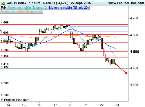 CAC 40 : Les 4 500 points enfoncés (©ProRealTime.com)