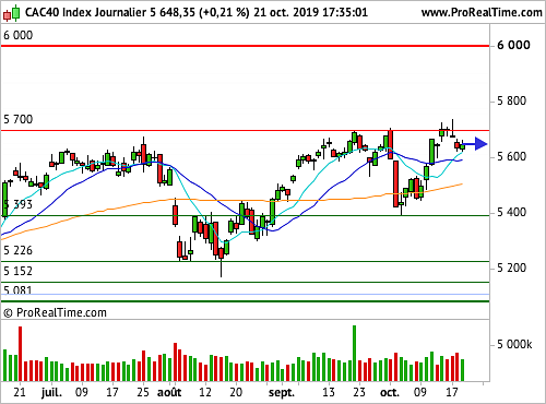 CAC 40 : Les 5 700 points continuent de faire pression (©ProRealTime.com)