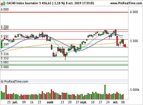 CAC 40 : Les tensions commerciales s'intensifient (©ProRealTime.com)