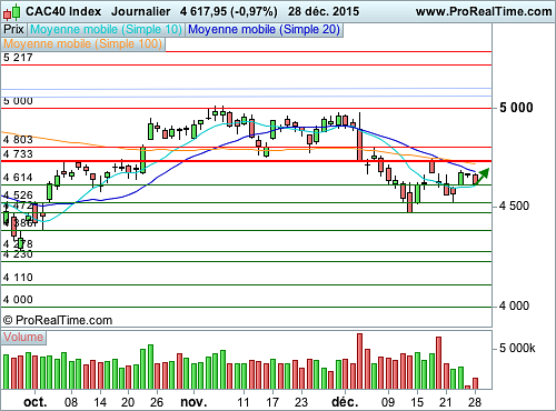 CAC 40 : Les volumes s'effondrent (©ProRealTime.com)