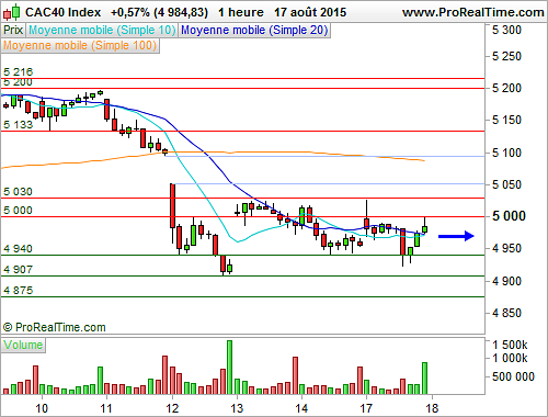 CAC 40 : Proche des 5 000 points, l'indice poursuit sa consolidation (©ProRealTime.com)