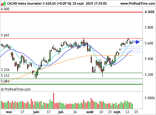 CAC 40 : Minimum syndical pour la Fed (©ProRealTime.com)