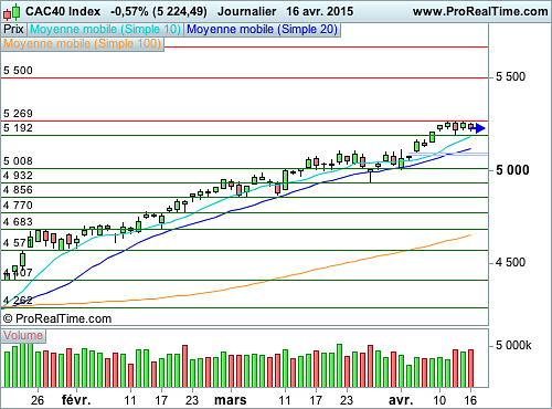 CAC 40 : Pause à Wall Street, le CAC reprend son souffle (©ProRealTime.com)