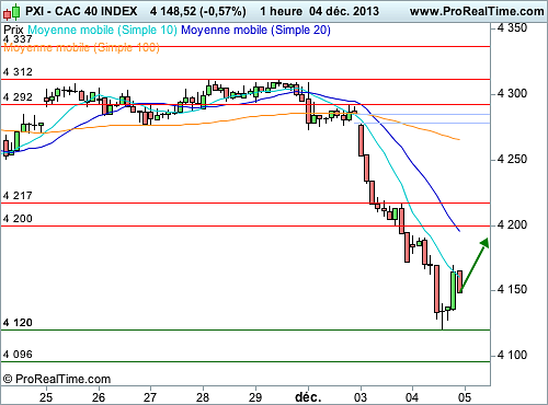 CAC 40 : Possibilité de rebond technique à court terme (©ProRealTime.com)