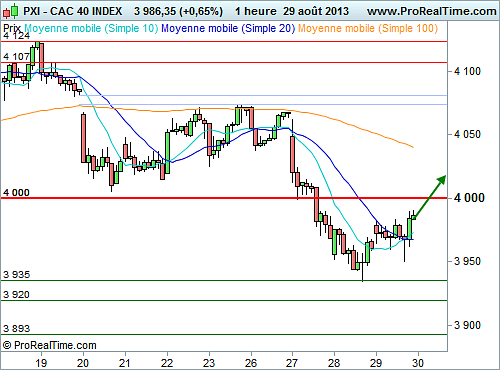 CAC 40 : Possible poursuite du rebond (©ProRealTime.com)
