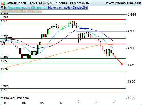CAC 40 : Risques de correction (©ProRealTime.com)
