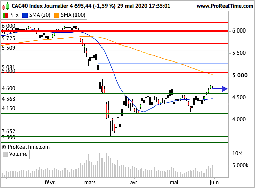 CAC 40 : Soulagement sur la question commerciale sino-américaine (©ProRealTime.com)