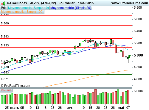 CAC 40 : Un léger rebond technique est possible (©ProRealTime.com)