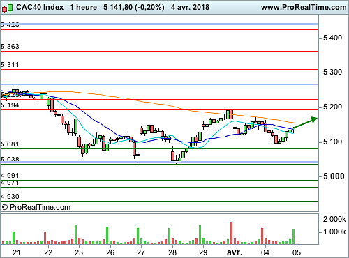 CAC 40 : Un rebond, mais avec quelle conviction ? (©ProRealTime.com)