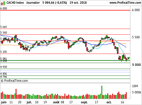 CAC 40 : Un support fragilisé (©ProRealTime.com)