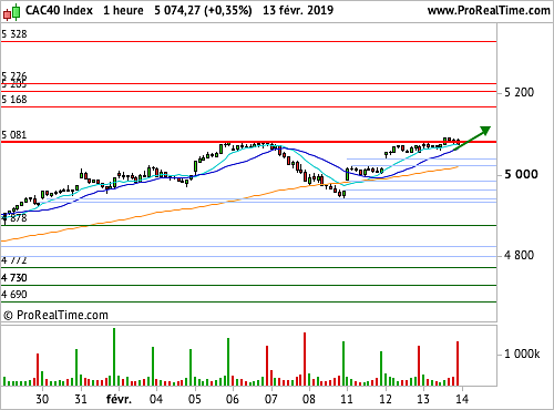 CAC 40 : Un test graphique d'importance (©ProRealTime.com)