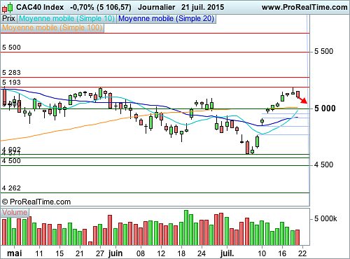 CAC 40 : Une légitime phase de correction s'amorce (©ProRealTime.com)