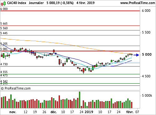 CAC 40 : Une tentative de franchissement durable des 5 000 points (©ProRealTime.com)