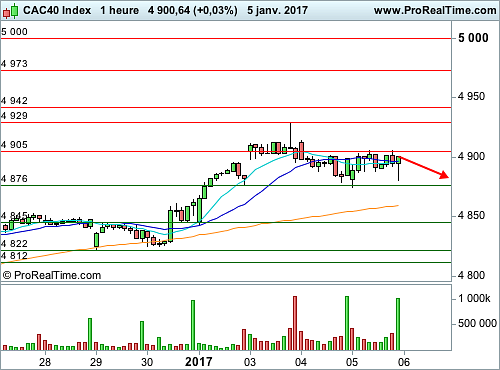 CAC 40 : Vers la formation d'un retracement partiel (©ProRealTime.com)