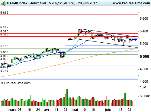 CAC 40 : Vers une nouvelle semaine morose ? (©ProRealTime.com)