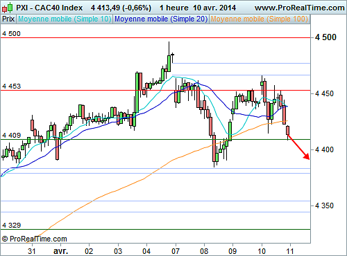 CAC 40 : Wall Street ébranle le CAC 40 (©ProRealTime.com)