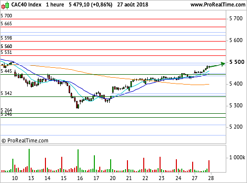 CAC 40 : Wall Street réchauffe l'ambiance (©ProRealTime.com)